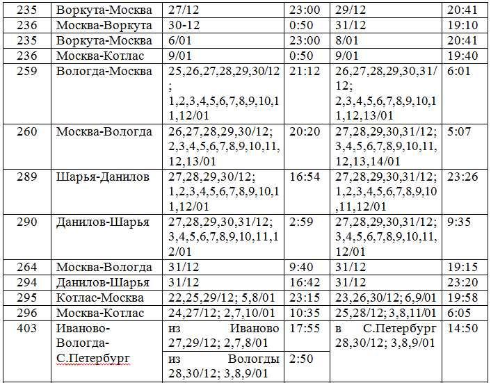 совместимы расписание поезда на январь вологда мурманск Амортизатор УАЗ